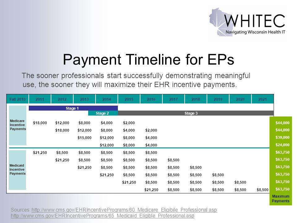 Payment Timeline for EPs