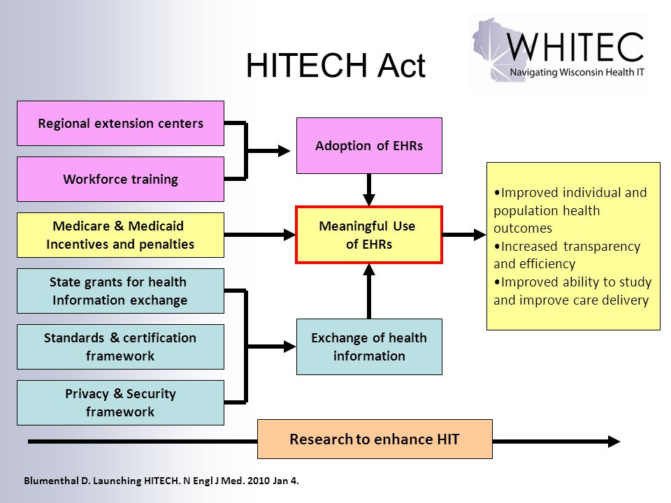 HITECH Act Research to enhance HIT Regional extension centers