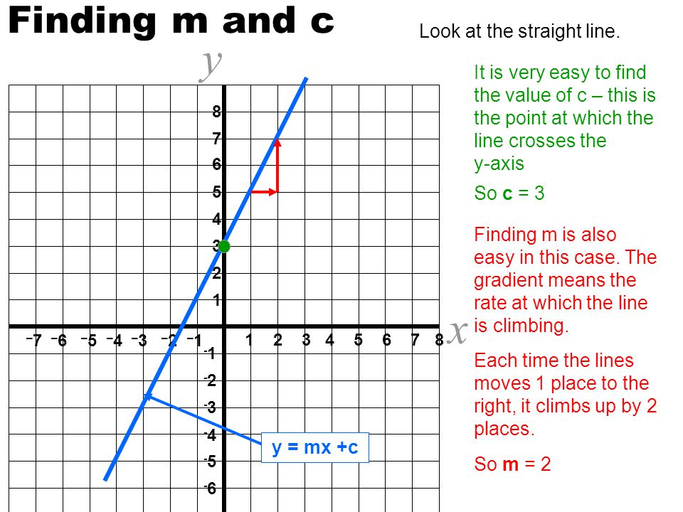 y x Finding m and c Look at the straight line.