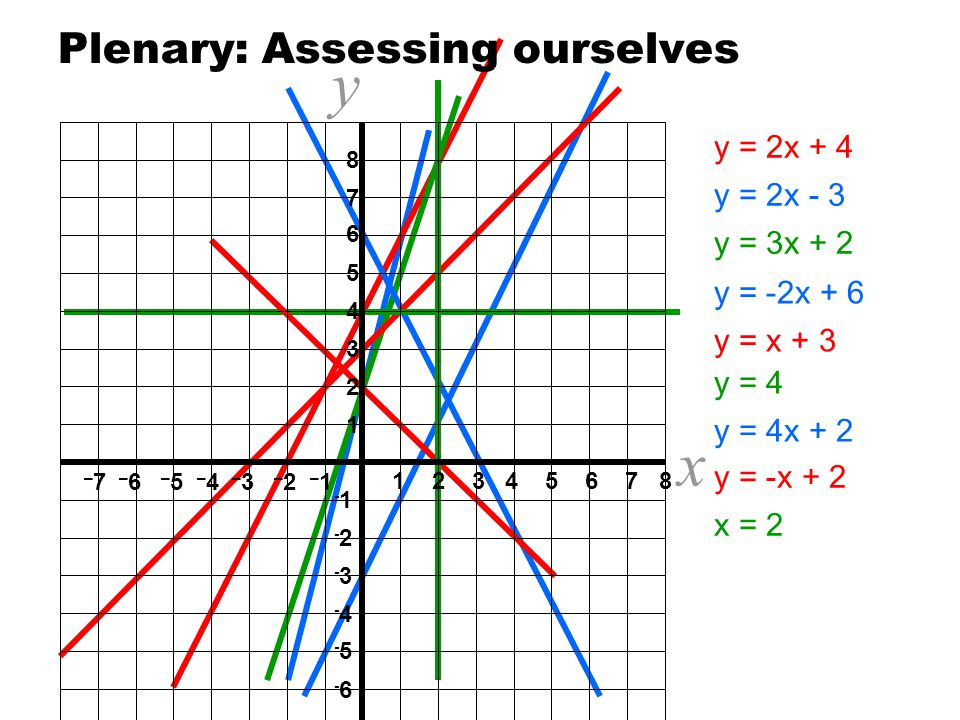 Drawing Lines Using Y Mx C : Objective understand that all straight line graphs can be