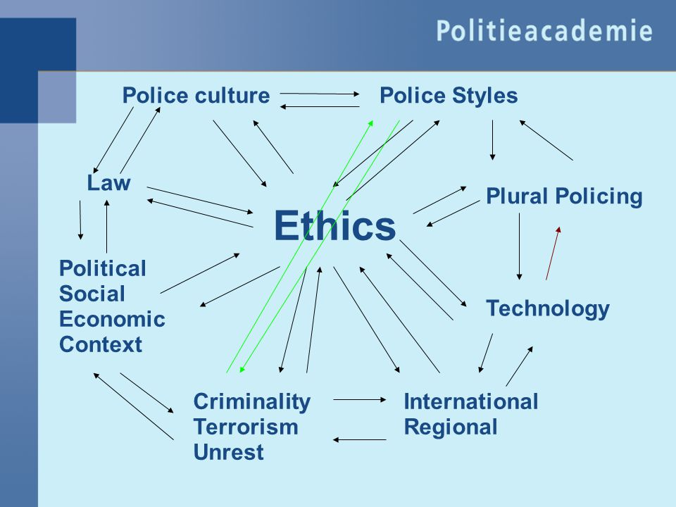 Ethics Police culture Police Styles Law Plural Policing Political