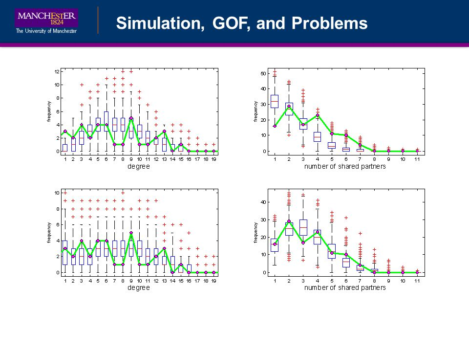 Simulation, GOF, and Problems
