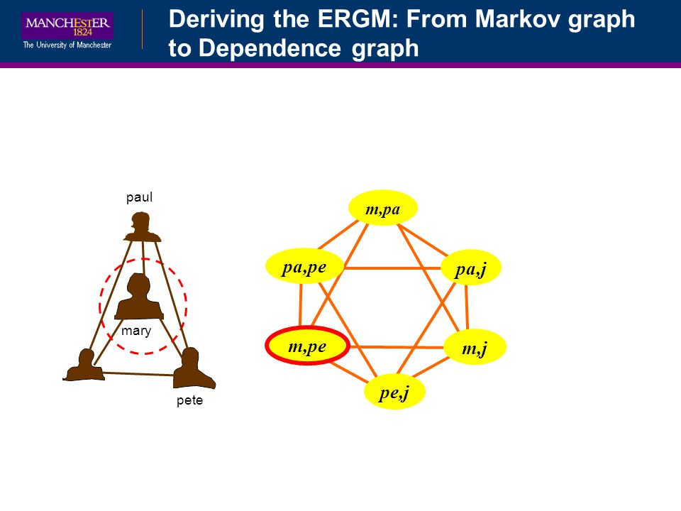 Deriving the ERGM: From Markov graph to Dependence graph
