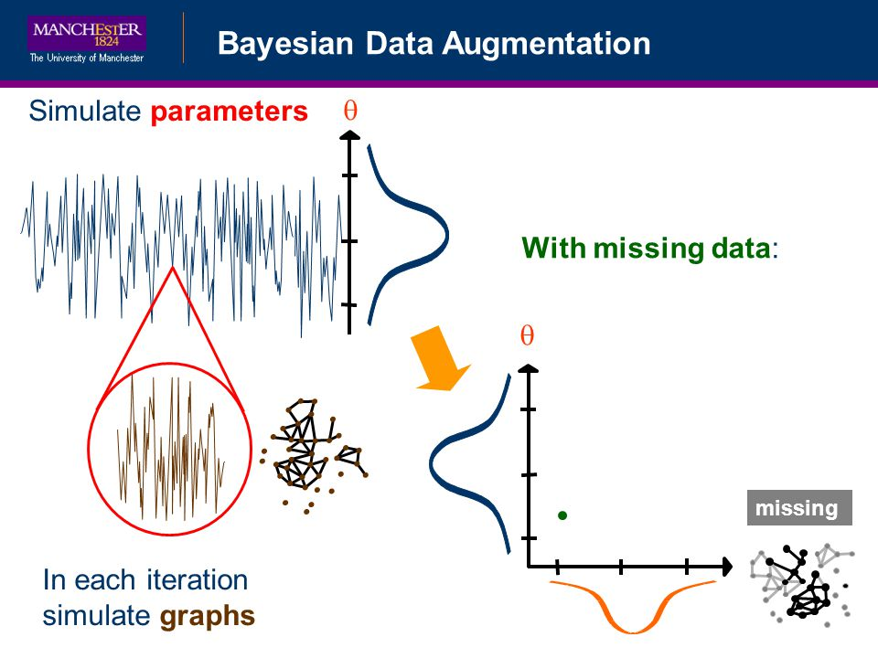 Bayesian Data Augmentation Bayesian Data Augmentation