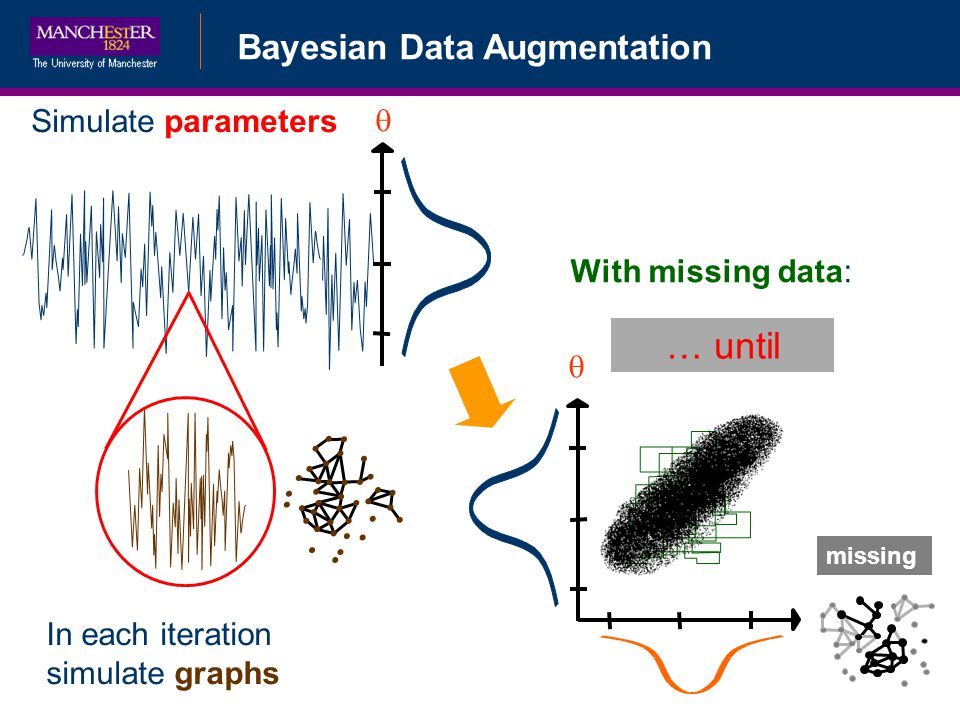 … until Bayesian Data Augmentation Bayesian Data Augmentation