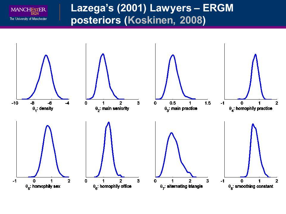 Lazega's (2001) Lawyers – ERGM posteriors (Koskinen, 2008)