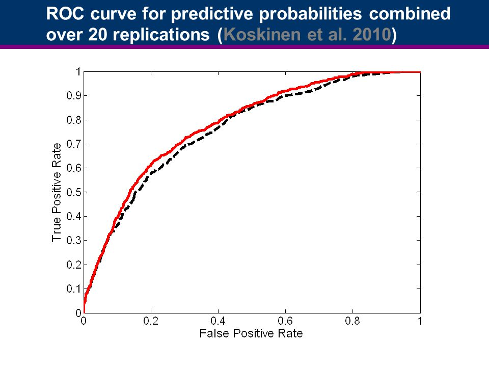 ROC curve for predictive probabilities combined over 20 replications (Koskinen et al. 2010)