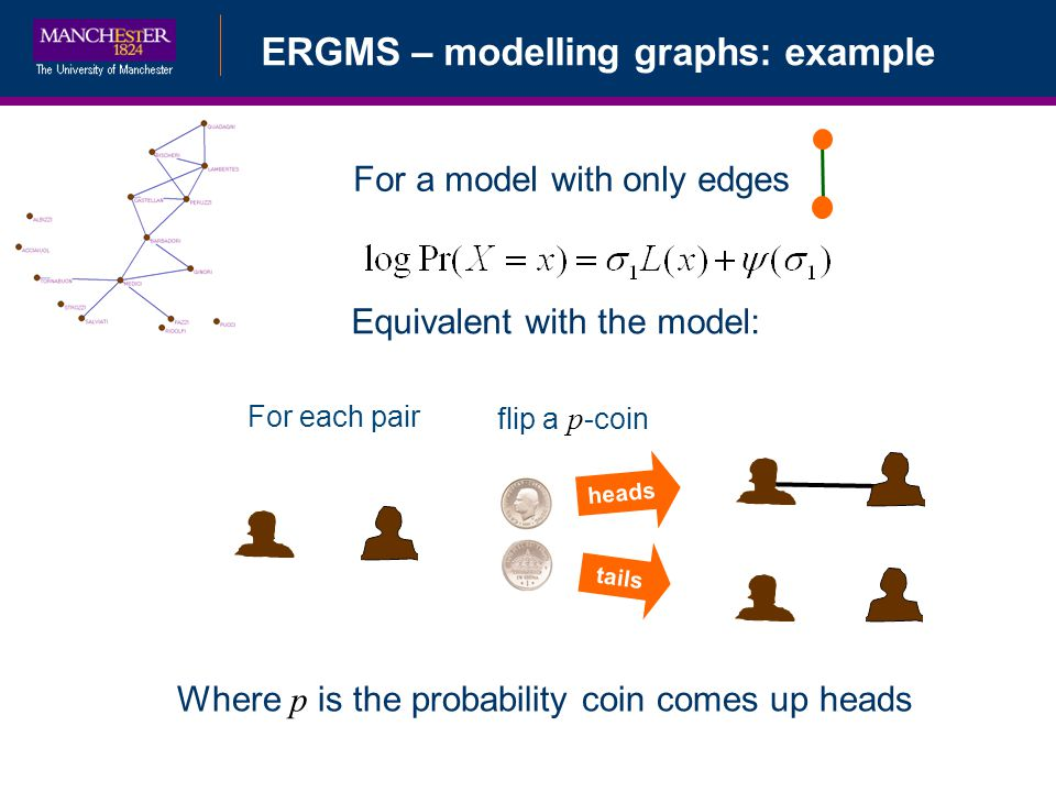 ERGMS – modelling graphs: example