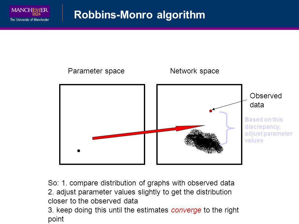 Robbins-Monro algorithm