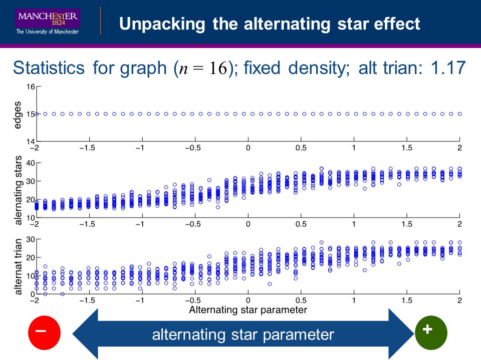 alternating star parameter