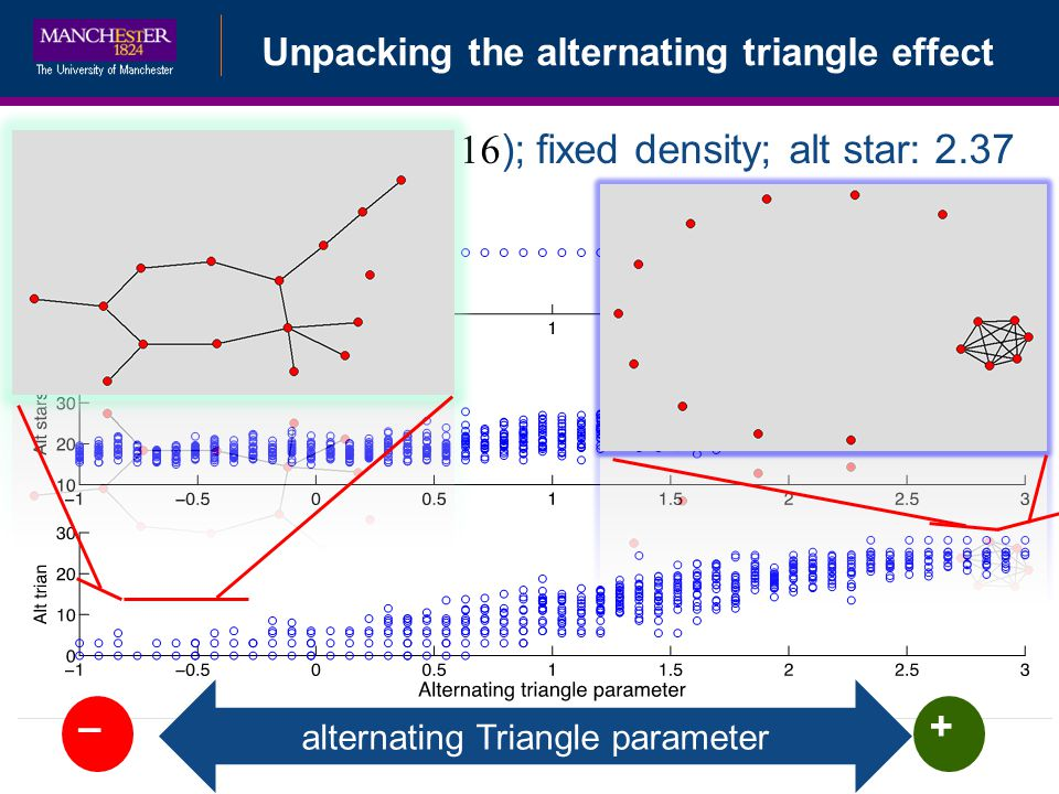 alternating Triangle parameter