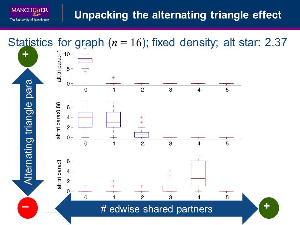 Statistics for graph (n = 16); fixed density; alt star: 2.37 +