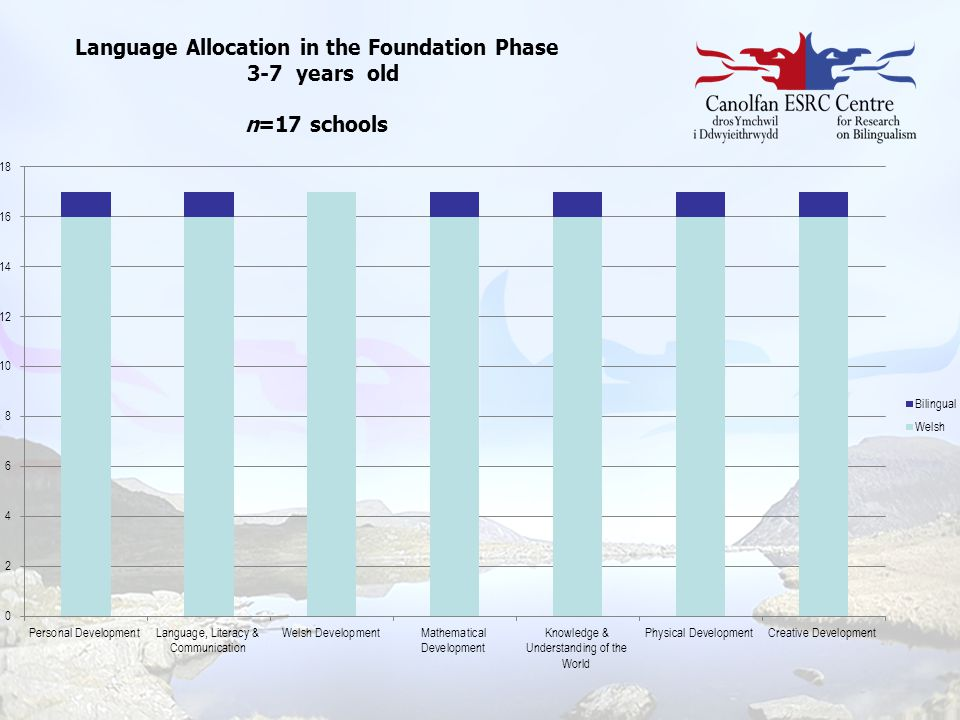Language Allocation in the Foundation Phase 3-7 years old n=17 schools