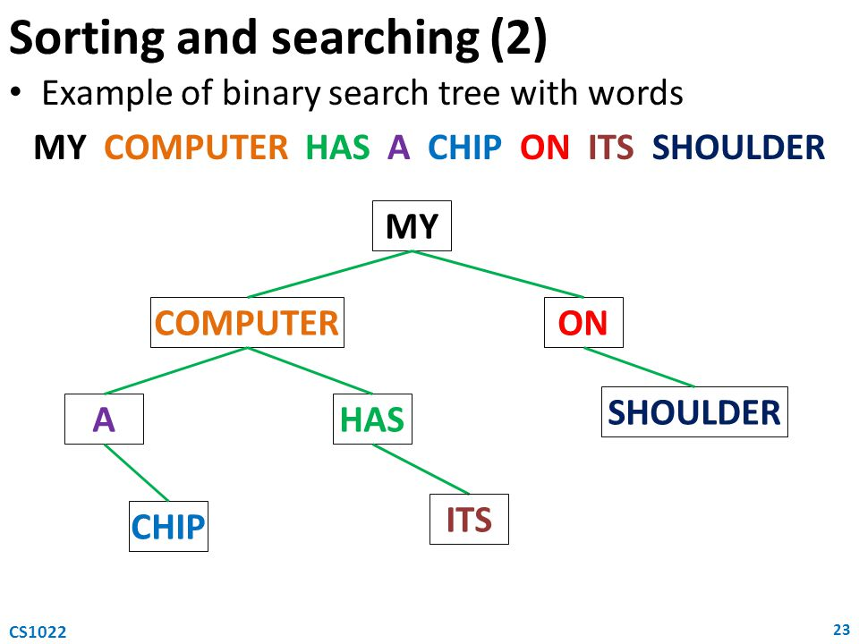 Sorting and searching (2)