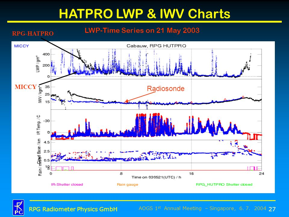 HATPRO LWP & IWV Charts LWP-Time Series on 21 May 2003 Radiosonde