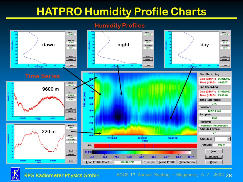 HATPRO Humidity Profile Charts