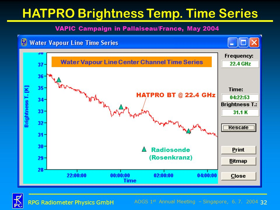 Water Vapour Line Center Channel Time Series