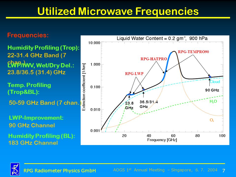 Utilized Microwave Frequencies