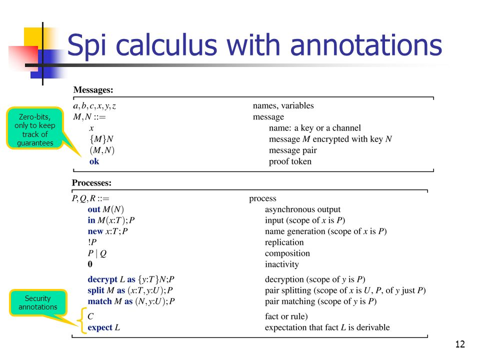 Spi calculus with annotations