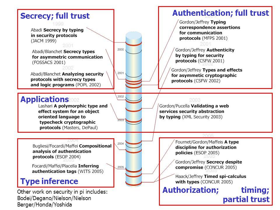 Authentication; full trust Secrecy; full trust