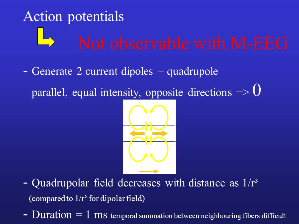 Not observable with M-EEG