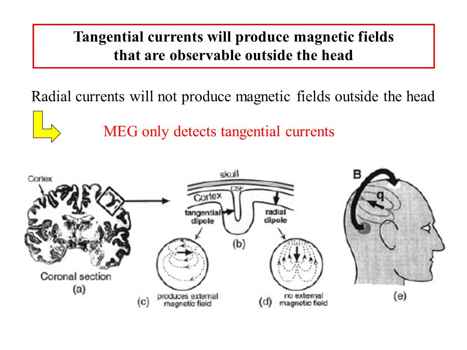 Tangential currents will produce magnetic fields