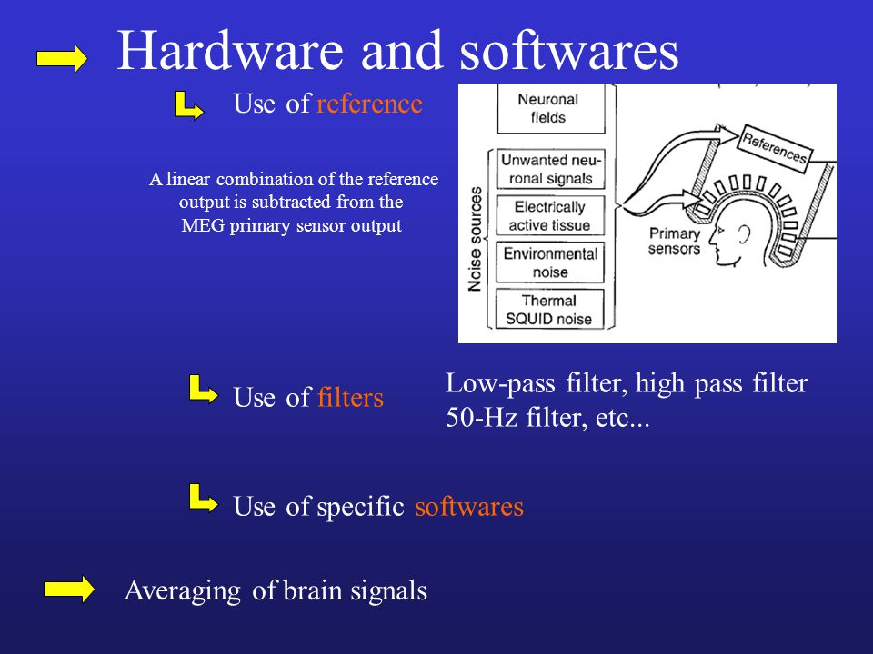 Hardware and softwares