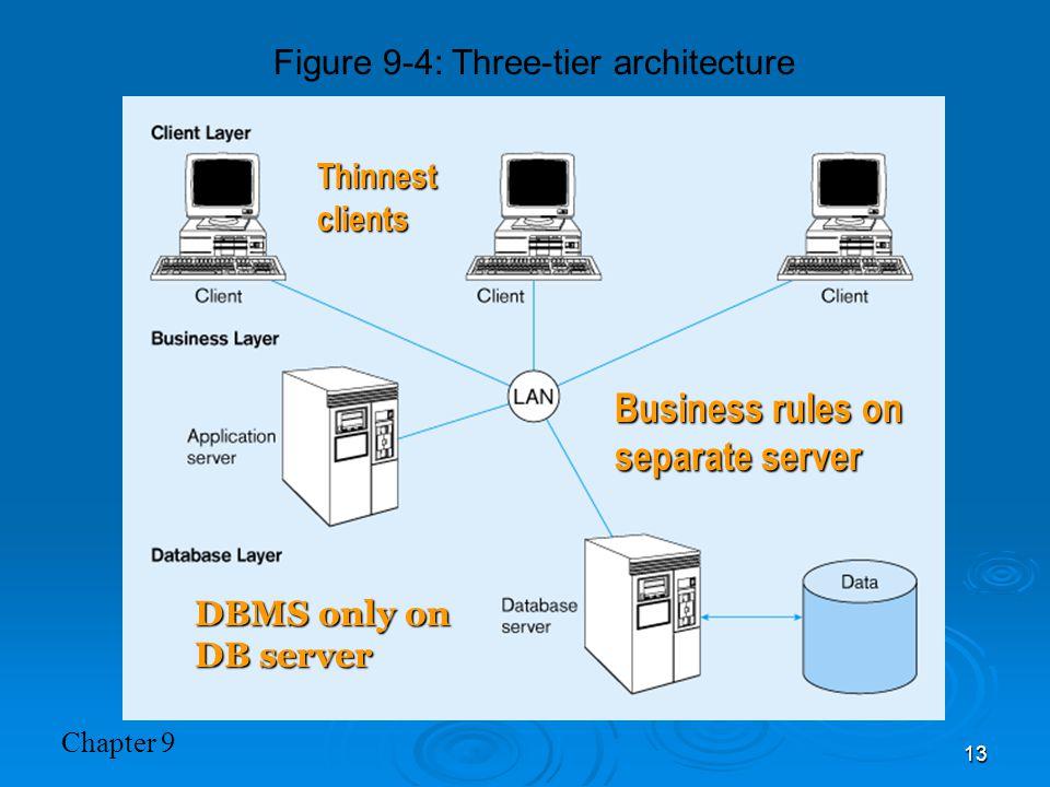 Figure 9-4: Three-tier architecture
