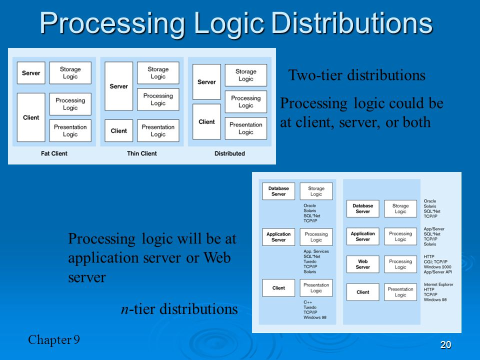Processing Logic Distributions