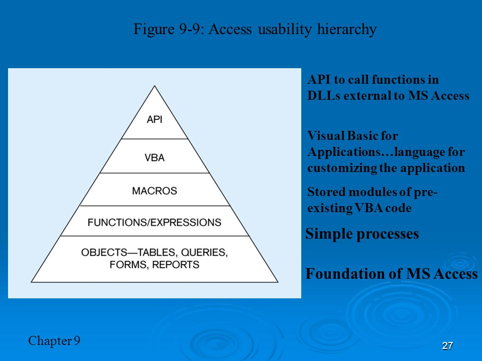 Figure 9-9: Access usability hierarchy
