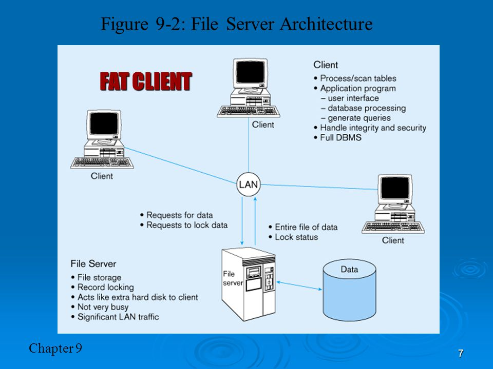 Figure 9-2: File Server Architecture