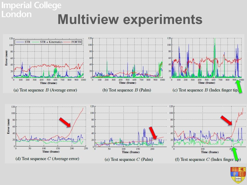 Multiview experiments