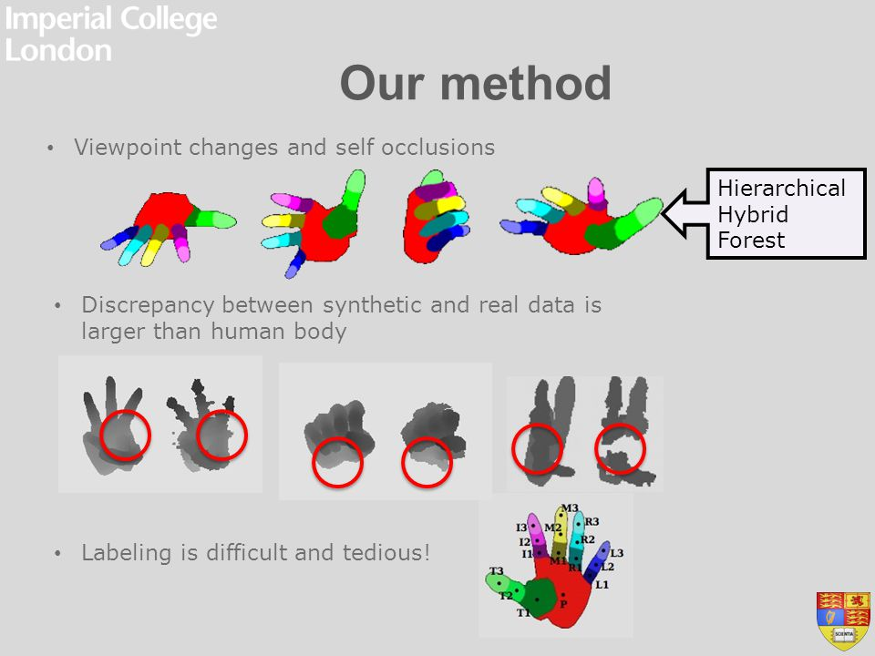Our method Viewpoint changes and self occlusions Hierarchical Hybrid