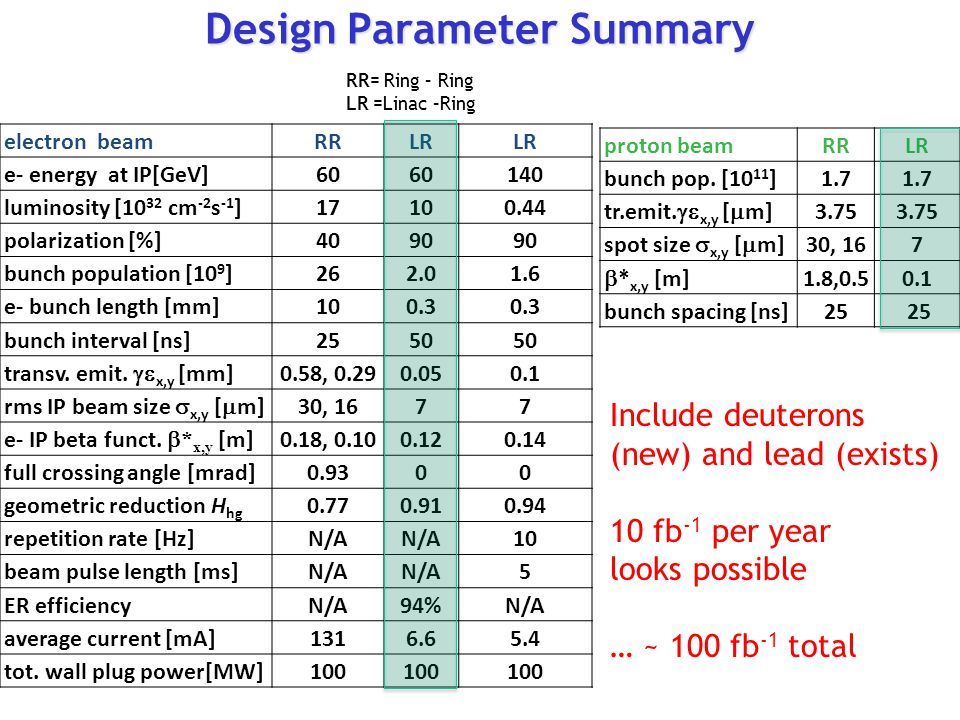 Design Parameter Summary