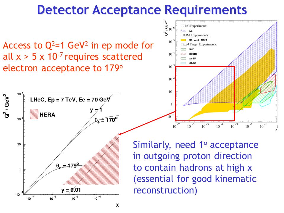 Detector Acceptance Requirements