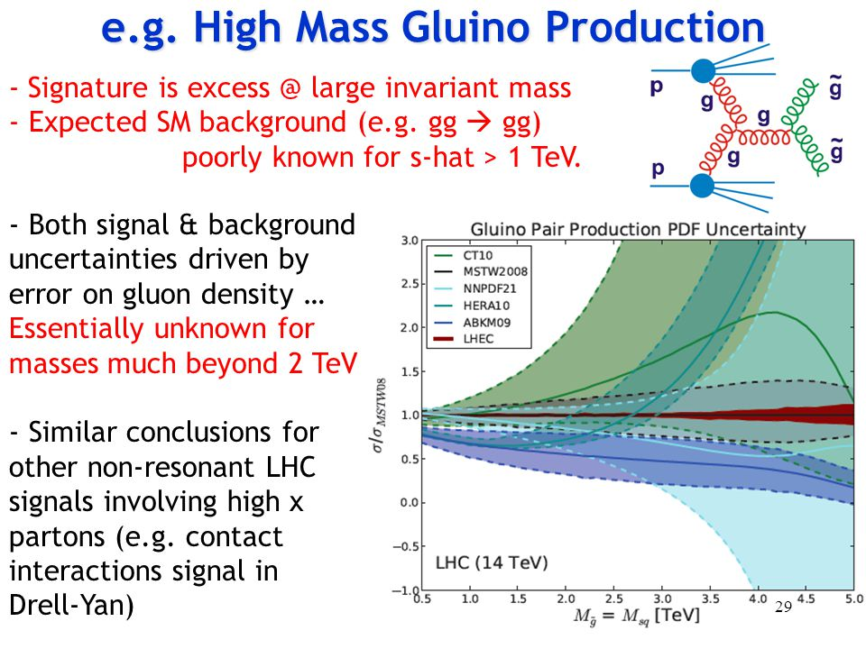 e.g. High Mass Gluino Production