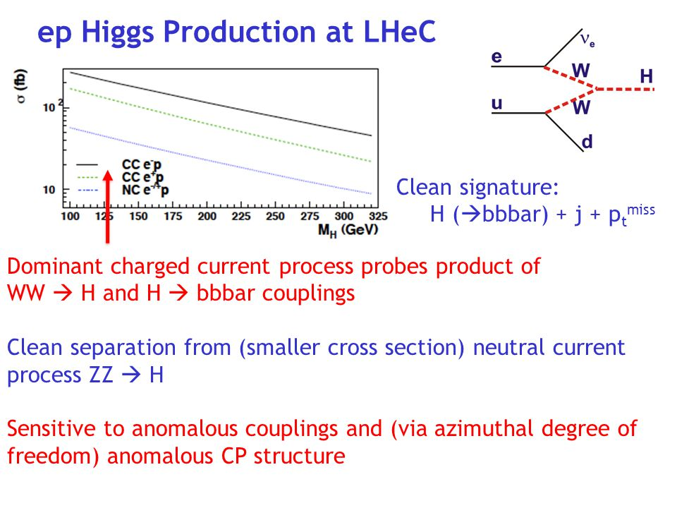 ep Higgs Production at LHeC