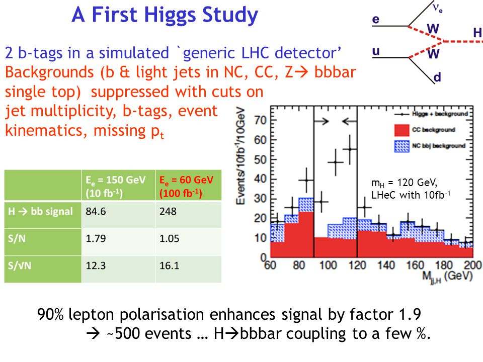 A First Higgs Study 2 b-tags in a simulated `generic LHC detector'