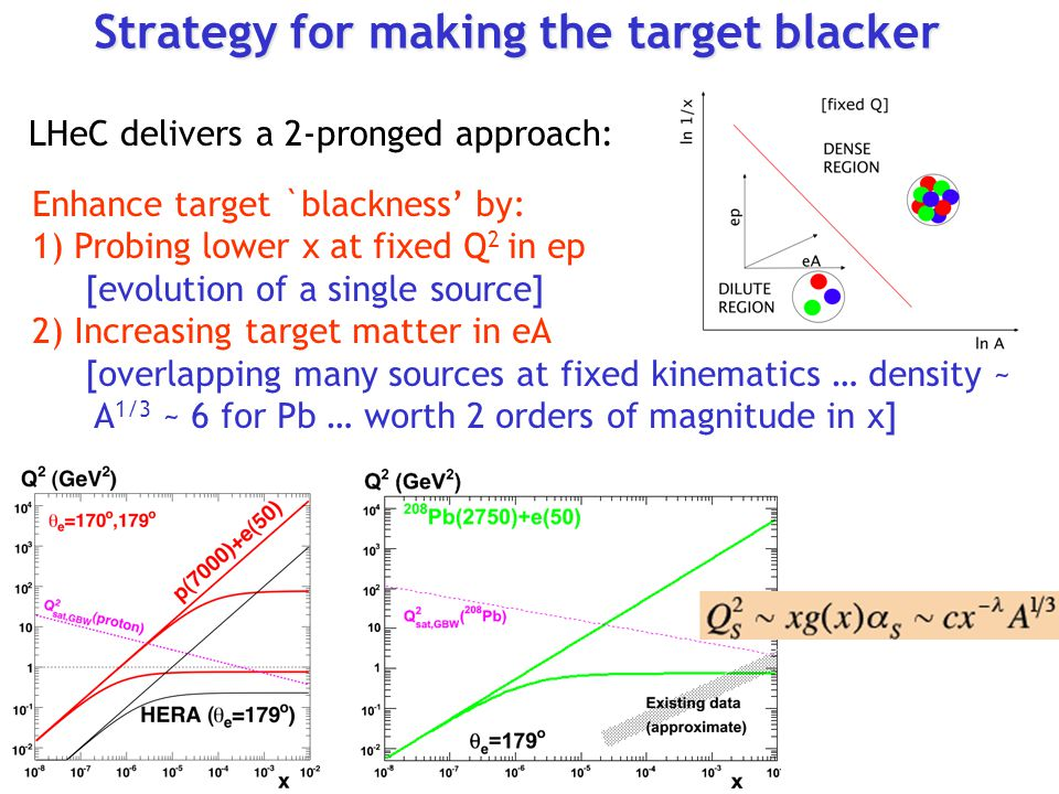 Strategy for making the target blacker