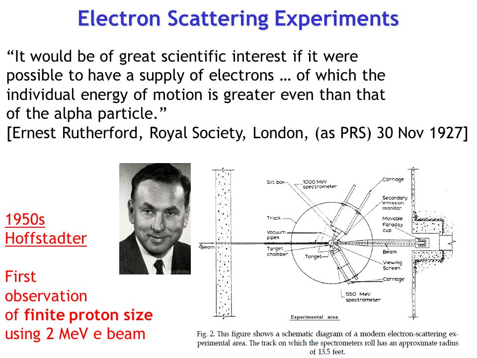 Electron Scattering Experiments