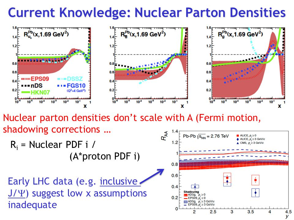 Current Knowledge: Nuclear Parton Densities