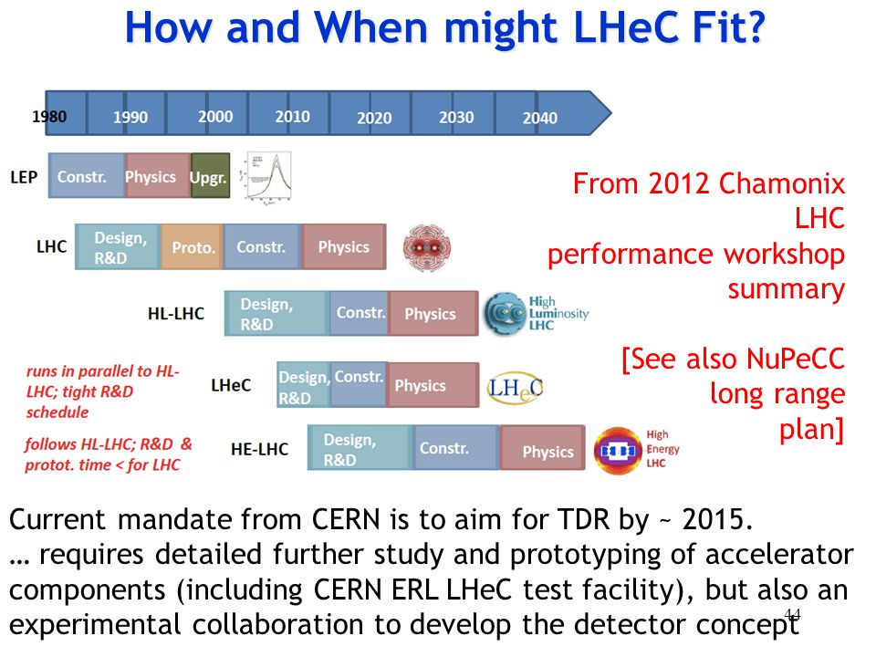How and When might LHeC Fit