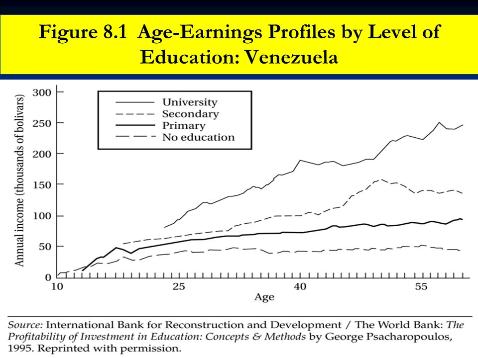 Figure 8.1 Age-Earnings Profiles by Level of Education: Venezuela