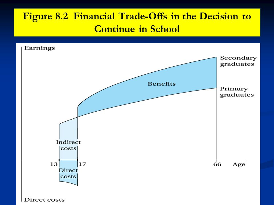 Figure 8.2 Financial Trade-Offs in the Decision to Continue in School