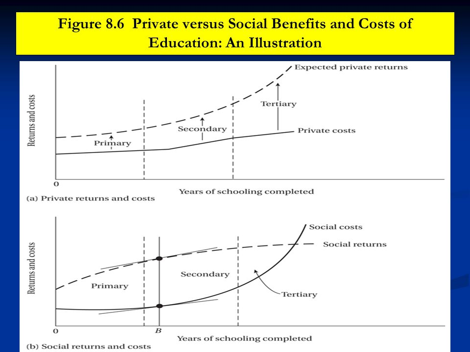 Figure 8.6 Private versus Social Benefits and Costs of Education: An Illustration