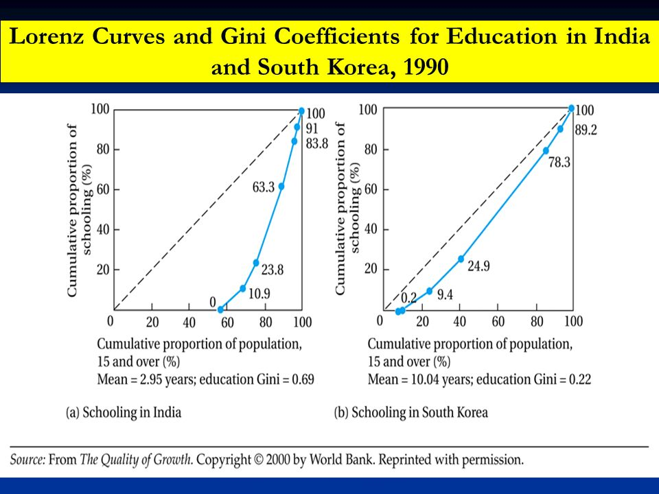 Lorenz Curves and Gini Coefficients for Education in India and South Korea, 1990