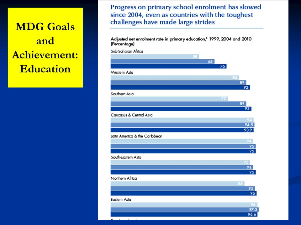 MDG Goals and Achievement: Education
