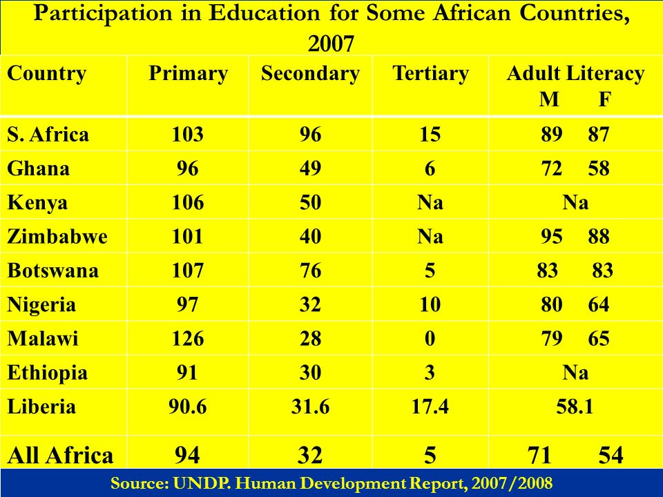 Participation in Education for Some African Countries, 2007