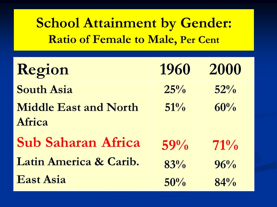 School Attainment by Gender: Ratio of Female to Male, Per Cent