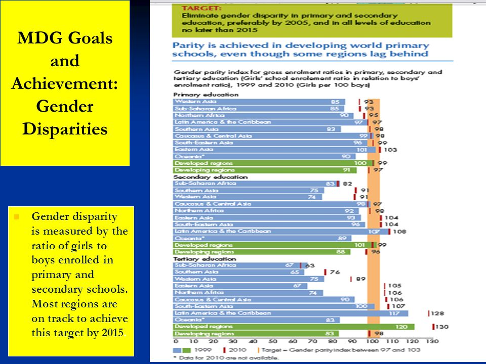 MDG Goals and Achievement: Gender Disparities